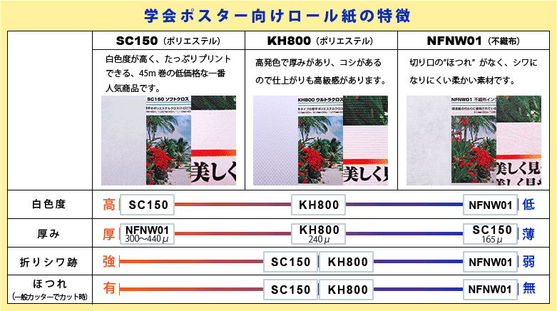 学会ポスター3種比較表