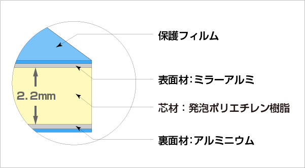 カラーエース ミラーシリーズ 構成